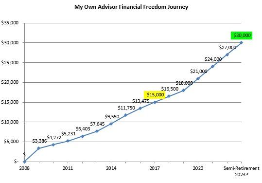 Dividends 2017