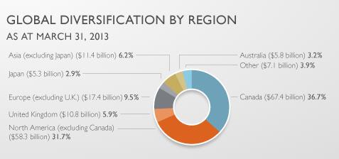 Canada Pension Plan