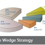 Cash Wedge and Opening the Investment Taps