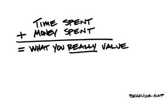 Time Spent and Money Spent