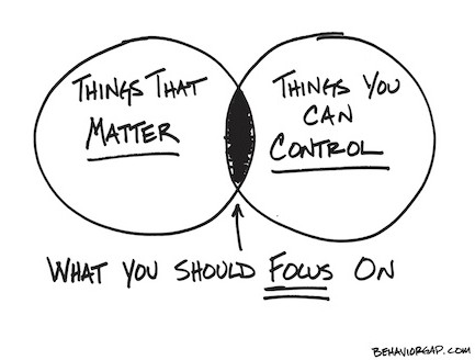 What you focus on