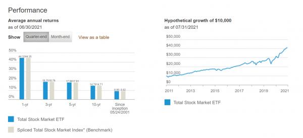 ETFs and Dividend Stocks
