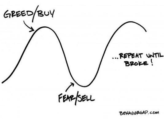 Behaviour Gap