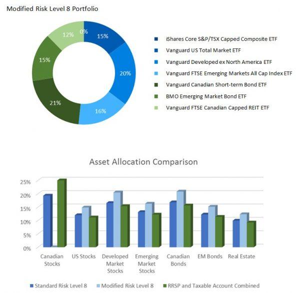 Custom Portfolio ModernAdvisor