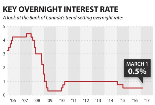 Canadian mortgage rate deals