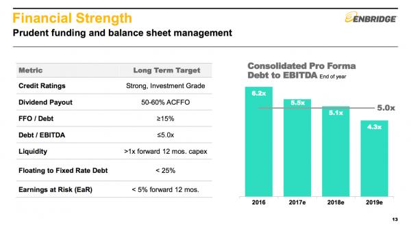 ENB Balance Sheet