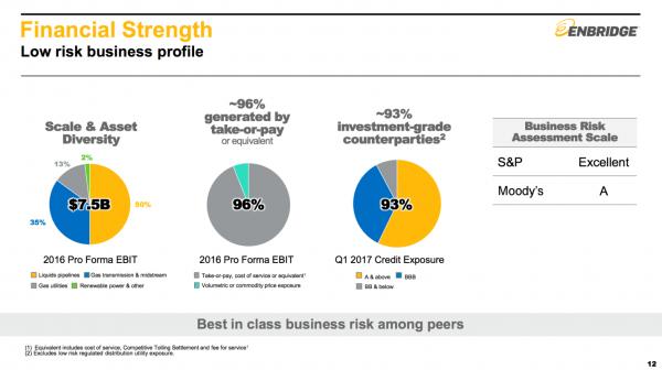 ENB Financial Strength