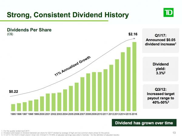 TD Dividend History