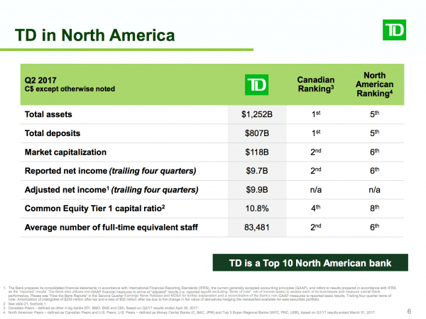 TD in North America