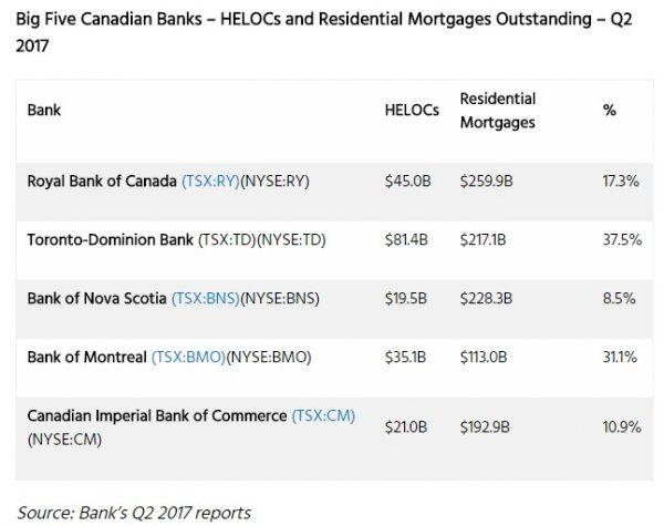 Bank HELOCs