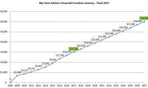 December 2017 Dividend Income Update