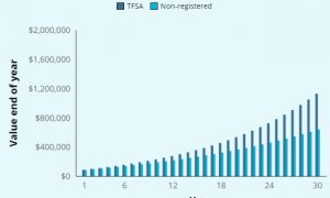5 stocks I'm considering for my TFSA in 2019