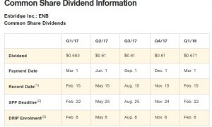 Some of my favourite Canadian dividend paying stocks