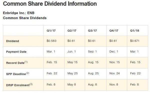 Enbridge Dividends MOA