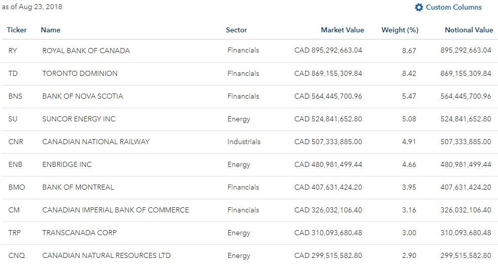 Top Canadian Dividend ETFs for 2018 - My Own Advisor