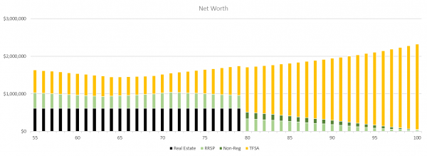 Net Worth - 50,000 per year post September 5, 2018