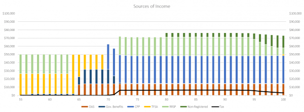 Sources of Income - 50,000 per year post September 5, 2018