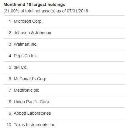 Top U.S. Dividend ETFs
