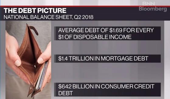 Debt Behaviours