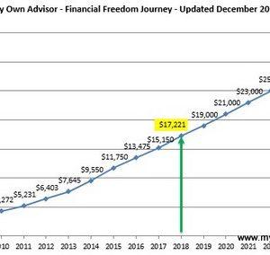 December 2018 Dividend Income Update