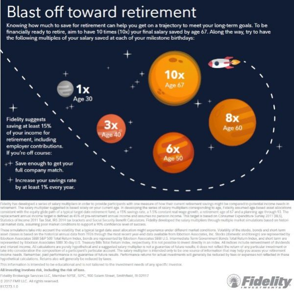 Fidelity - savings targets by the age