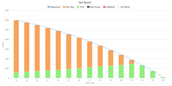 Net-Worth - ETF Portfolio plus 5-Year GIC Ladder