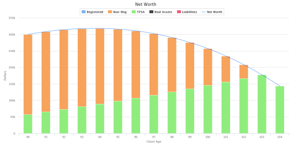 Net-Worth - ETF Portfolio plus Annuity