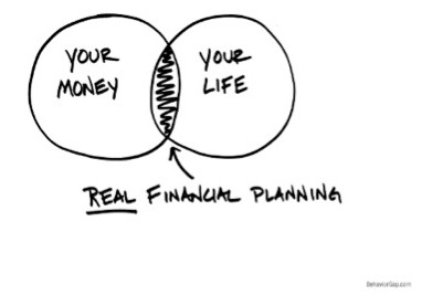 Your Money, Your Life Behavior Gap