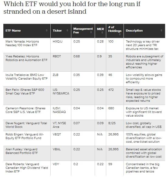 Desert Island ETFs