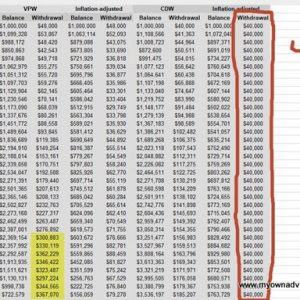 How to draw down a portfolio using Variable Percentage Withdrawal (VPW)