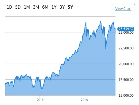 Dow spring 2019 5-year