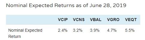 Justin Bender - Vanguard ETF estimates