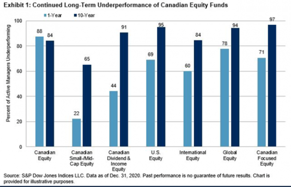 Underperformance Canada - Should you become a DIY investor