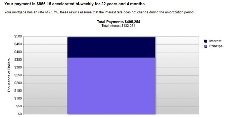 MOA Mortgage Interest