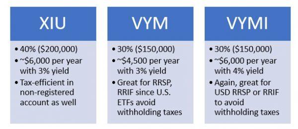 Top dividend ETFs - XIU VYM VYMI