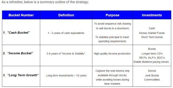 Bucket Strategy - Retirement Manifesto