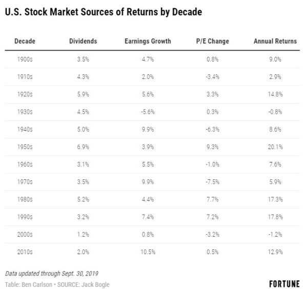 A Wealth of Common Sense - Returns by Decade