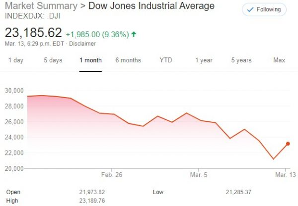 Dow March 14, 2020