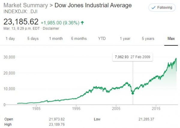 Dow since 1985 to March 14, 2020