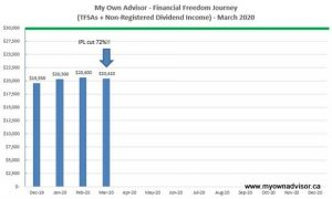March 2020 Dividend Income Update