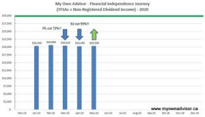 May 2020 Dividend Income Update