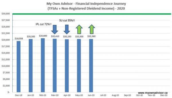 June 2020 Dividend Income Update