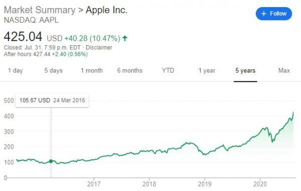 Apple July 31, 2020