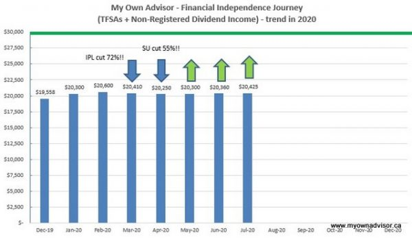 July 2020 Dividend Income Update