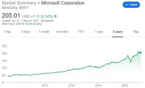 Microsoft July 31, 2020