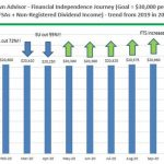 September 2020 Dividend Income Update