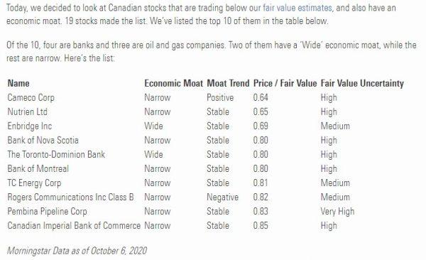 Morningstar Moaty Canadian Stocks