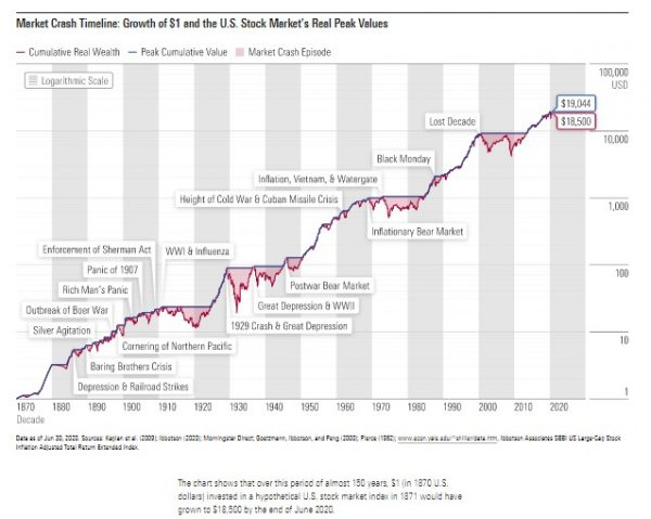 Growth of $1 1870 to 2020