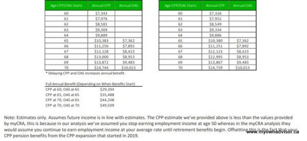 My Financial Independence Plan with CPP and OAS Table