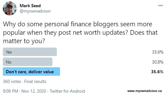 Net Worth Twitter Poll